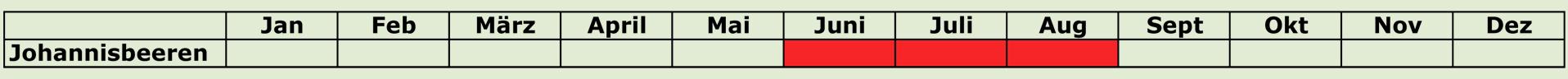 Johannisbeeren